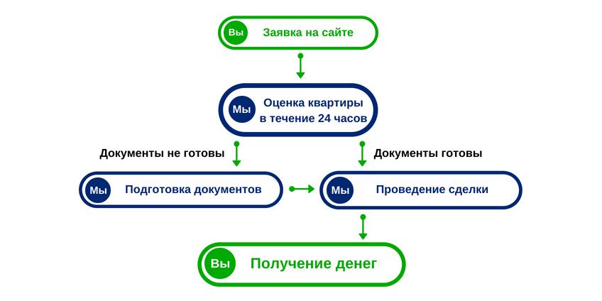Срочный выкуп квартир в Белгороде