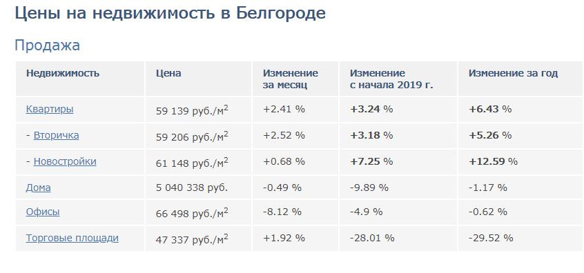 ИЖС Белгорода